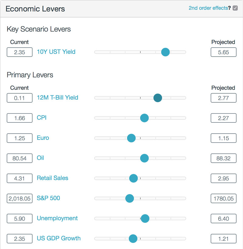 Stress Test Your Portfolio: HiddenLevers: Portfolio Stress Testing